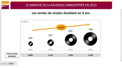 Les chiffres ne font qu'augmenter, car les ventes dans le monde ont doublé entre 2012 et 2015, soit 750 000 vinyles vendus en 2015, selon le SNEP.